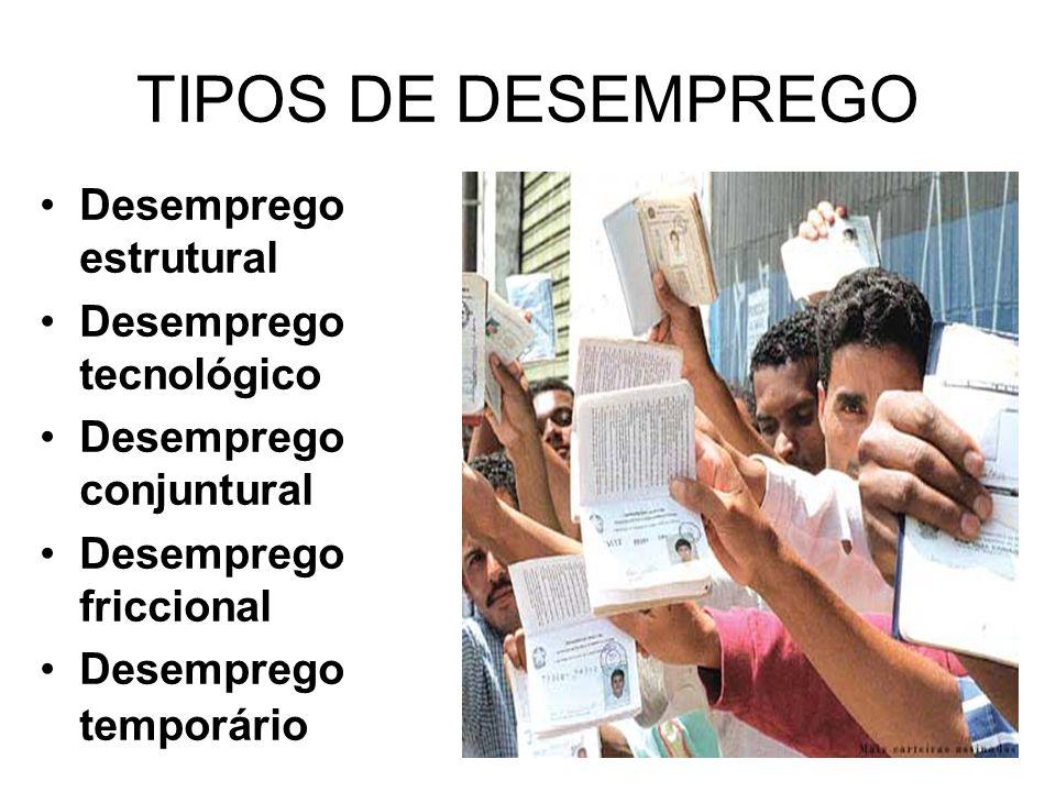 TIPOS DE DESEMPREGO Desemprego estrutural Desemprego tecnológico Desemprego conjuntural Desemprego friccional Desemprego temporário