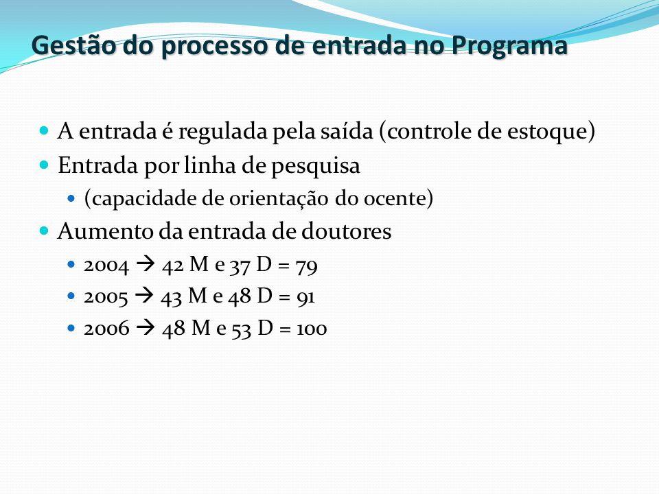 Gestão do processo de entrada no Programa A entrada é regulada pela saída (controle de estoque) Entrada por linha de pesquisa (capacidade de orientação do ocente) Aumento da entrada de doutores 2004  42 M e 37 D = 79 2005  43 M e 48 D = 91 2006  48 M e 53 D = 100