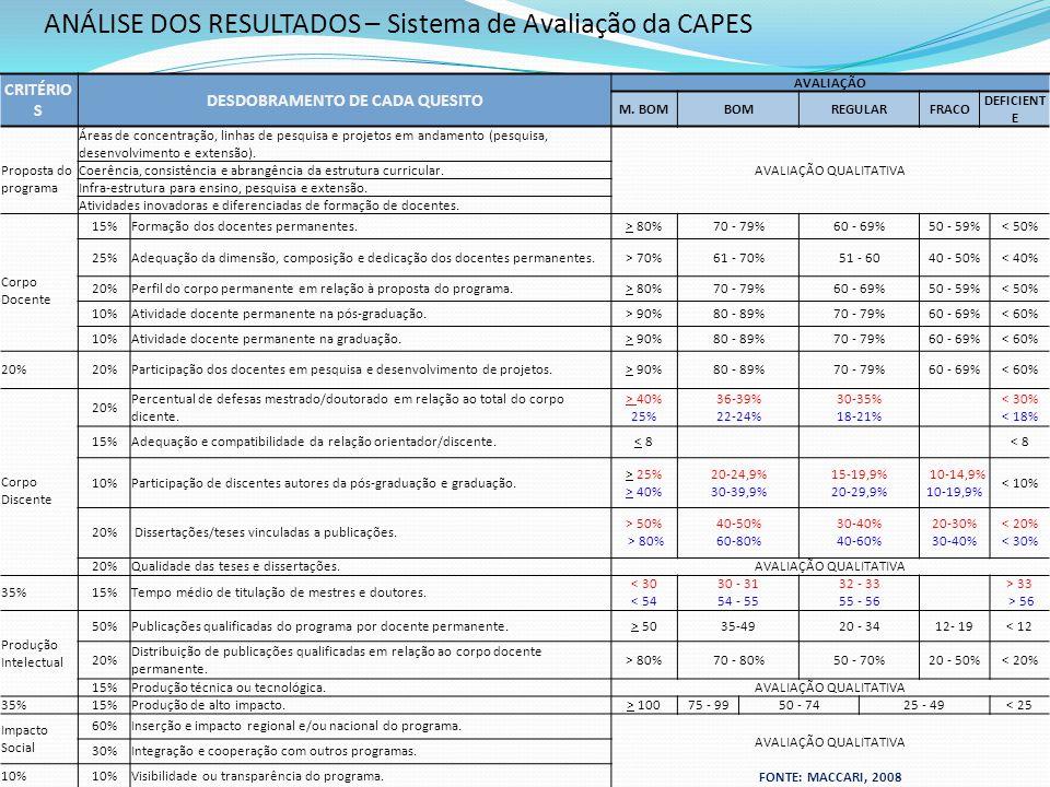 Dissertações e Teses Produção Intelectual Estrutura Curricular Área de concentração Linhas de Pesquisa Projetos de Pesquisa Organização da Estrutura de Pesquisa - Modelo CAPES FONTE: MACCARI, 2008
