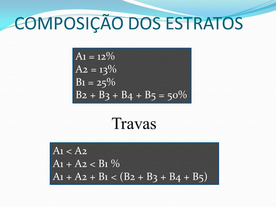 COMPOSIÇÃO DOS ESTRATOS A1 = 12% A2 = 13% B1 = 25% B2 + B3 + B4 + B5 = 50% A1 < A2 A1 + A2 < B1 % A1 + A2 + B1 < (B2 + B3 + B4 + B5) Travas