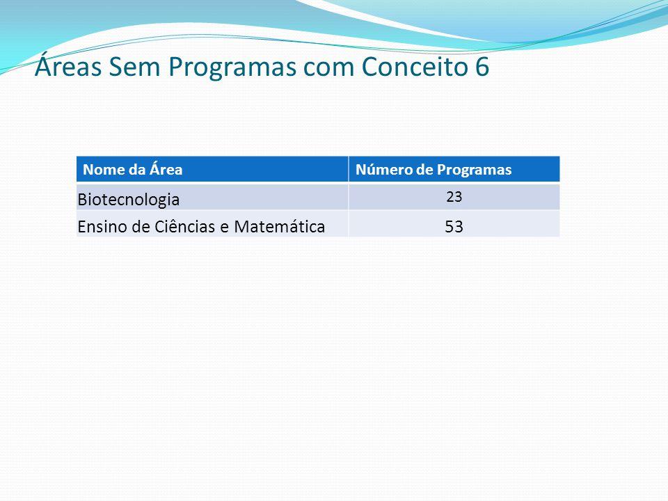 Áreas Sem Programas com Conceito 6 Nome da ÁreaNúmero de Programas Biotecnologia 23 Ensino de Ciências e Matemática53