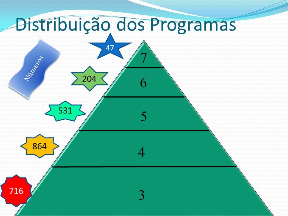 Distribuição dos Programas 4 6 5 7 3 47 204 531 864 716 Números