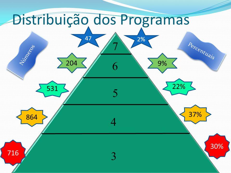 4 6 5 7 3 2% 9% 22% 37% 30% 47 204 531 864 716 Distribuição dos Programas Percentuais Números