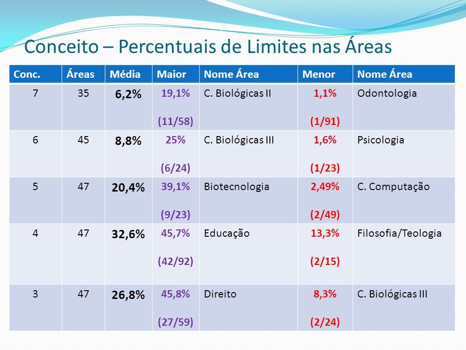 Conceito – Percentuais de Limites nas Áreas Conc.ÁreasMédiaMaiorNome ÁreaMenorNome Área 735 6,2% 19,1% (11/58) C.