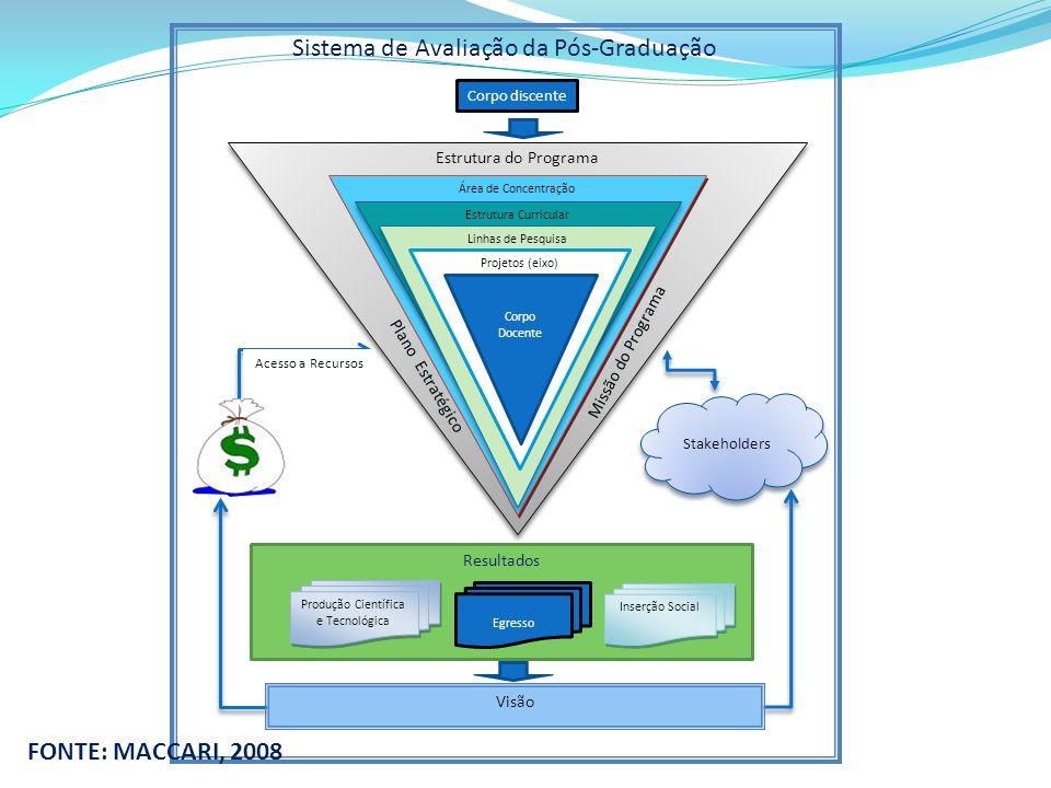 Estrutura do Programa Resultados Produção Científica e Tecnológica Inserção Social Sistema de Avaliação da Pós-Graduação Corpo discente Área de Concentração Estrutura Curricular Linhas de Pesquisa Projetos (eixo) Corpo Docente Plano Estratégico Missão do Programa Egresso Stakeholders Visão Acesso a Recursos FONTE: MACCARI, 2008