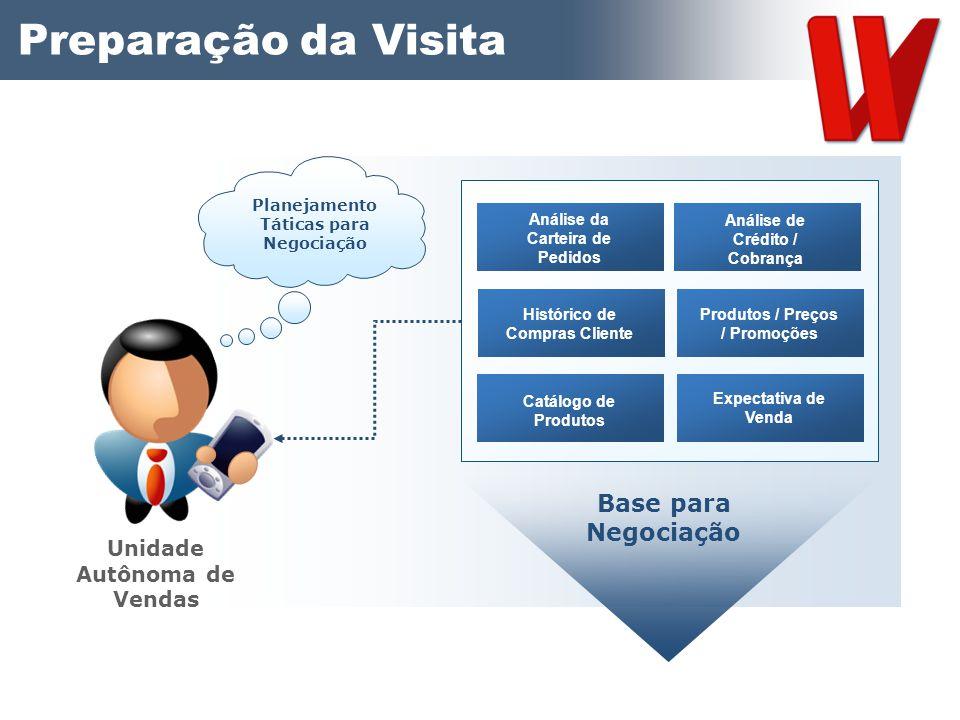 Planejamento Táticas para Negociação Preparação da Visita Unidade Autônoma de Vendas Análise da Carteira de Pedidos Análise de Crédito / Cobrança Hist