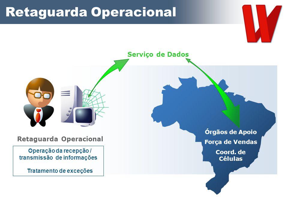 Retaguarda Operacional Serviço de Dados Operação da recepção / transmissão de informações Tratamento de exceções Órgãos de Apoio Força de Vendas Coord