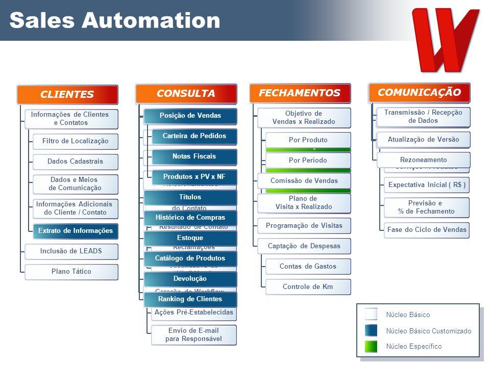 Sales Automation Informações de Clientes e Contatos Extrato de Informações Filtro de Localização Dados Cadastrais Dados e Meios de Comunicação Informa