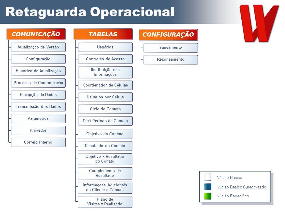 Retaguarda Operacional TABELAS Usuários Controles de Acesso Distribuição das Informações Coordenador de Células Usuários por Célula Ciclo do Contato D