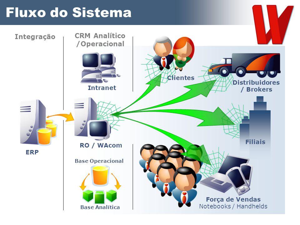 Fluxo do Sistema Integração CRM Analítico /Operacional ERP Intranet RO / WAcom Base Operacional Base Analítica Força de Vendas Clientes Notebooks / Ha