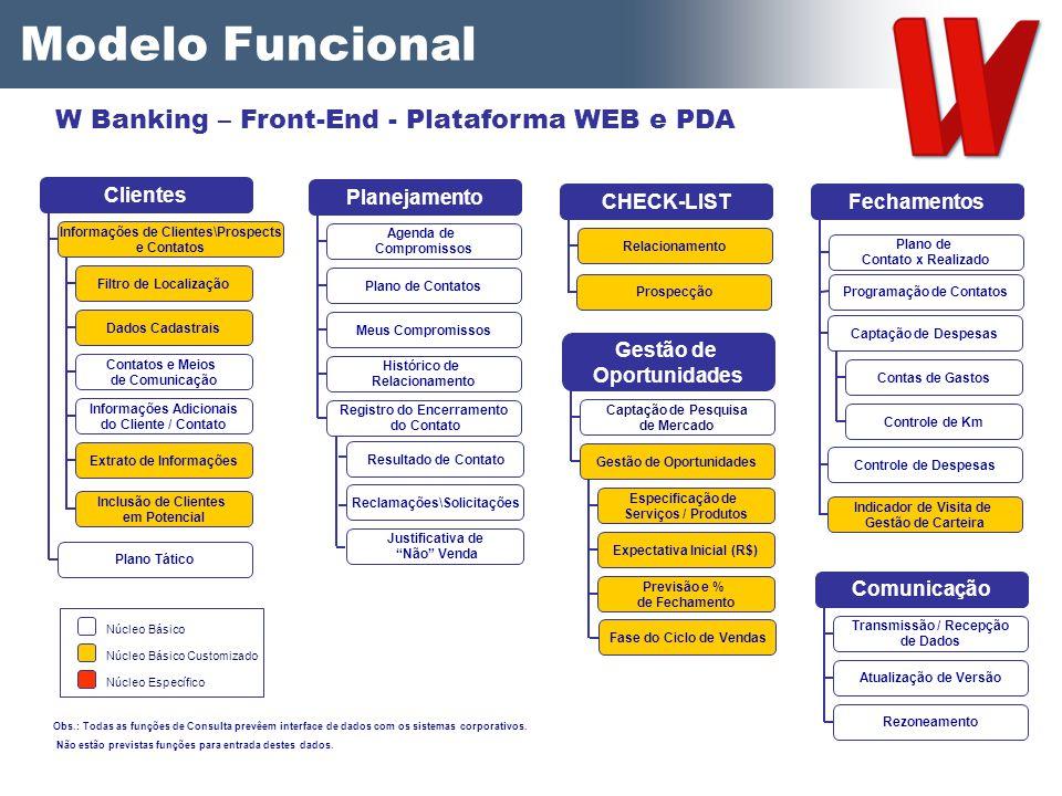 Modelo Funcional Registro do Encerramento do Contato Agenda de Compromissos Plano de Contatos Meus Compromissos Histórico de Relacionamento Planejamen