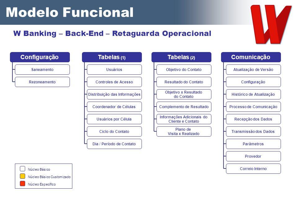 Usuários Controles de Acesso Distribuição das Informações Tabelas (1) Coordenador de Células Usuários por Célula Ciclo do Contato Dia / Período de Con
