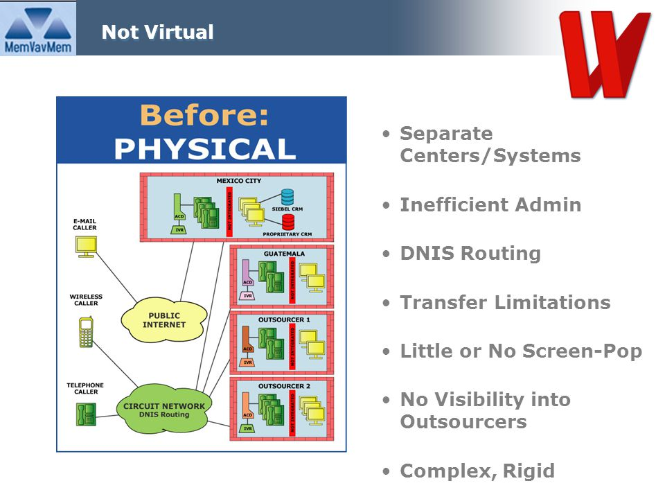 Separate Centers/Systems Inefficient Admin DNIS Routing Transfer Limitations Little or No Screen-Pop No Visibility into Outsourcers Complex, Rigid Not