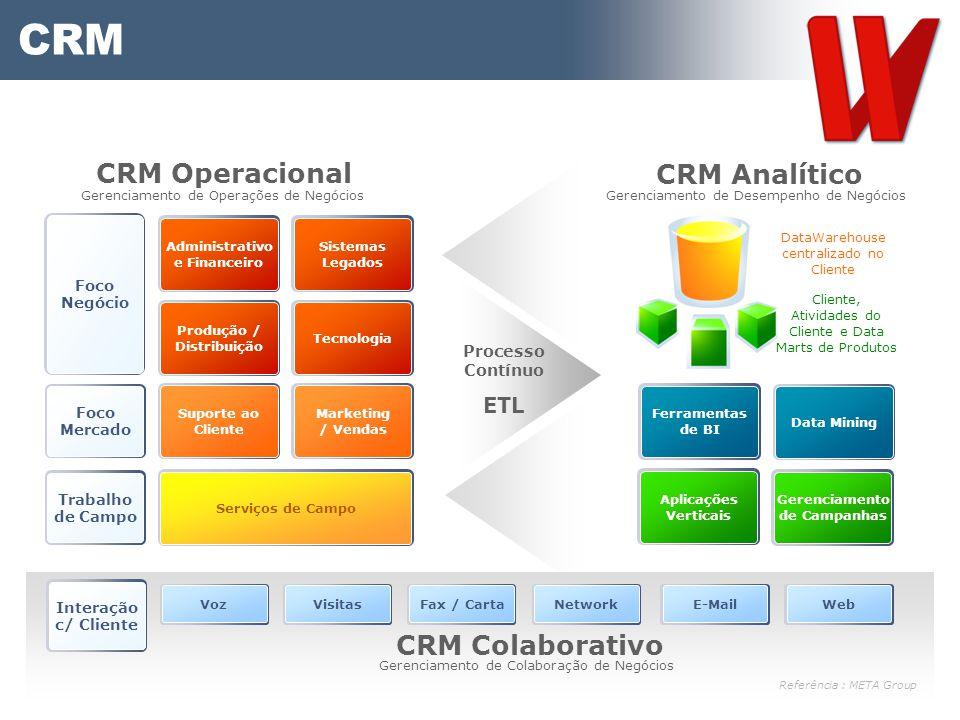 Serviços de Campo Administrativo e Financeiro Sistemas Legados Tecnologia Produção / Distribuição Suporte ao Cliente Marketing / Vendas Marketing / Ve