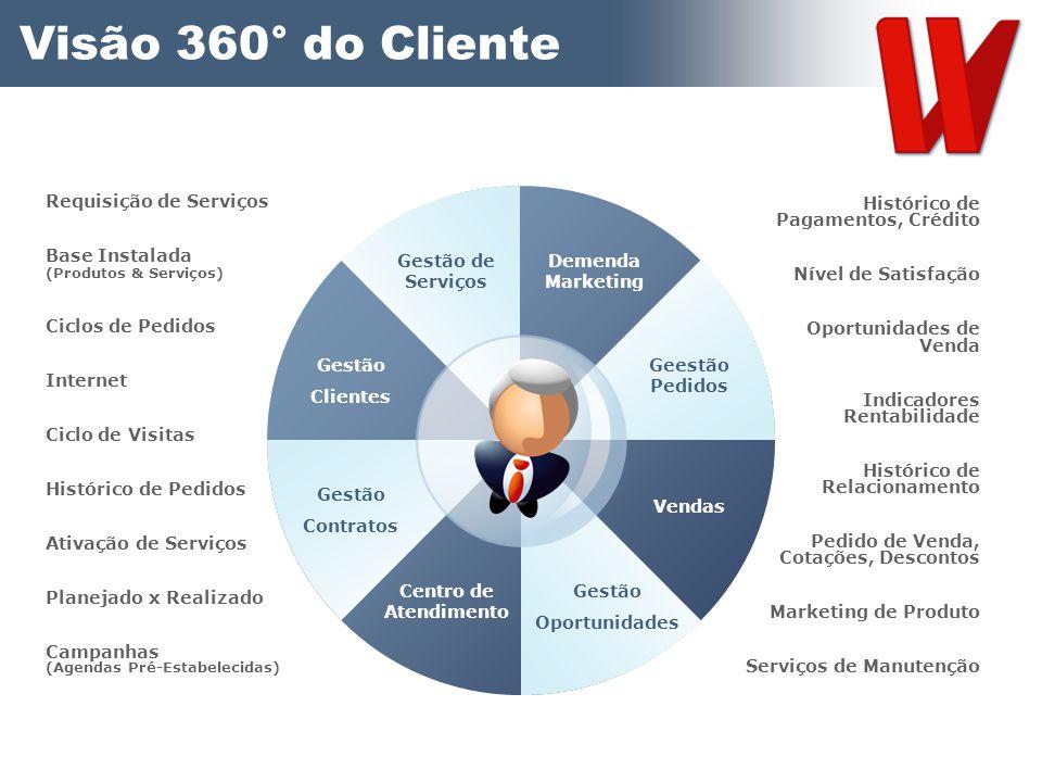 Visão 360° do Cliente Histórico de Pagamentos, Crédito Nível de Satisfação Oportunidades de Venda Indicadores Rentabilidade Histórico de Relacionament