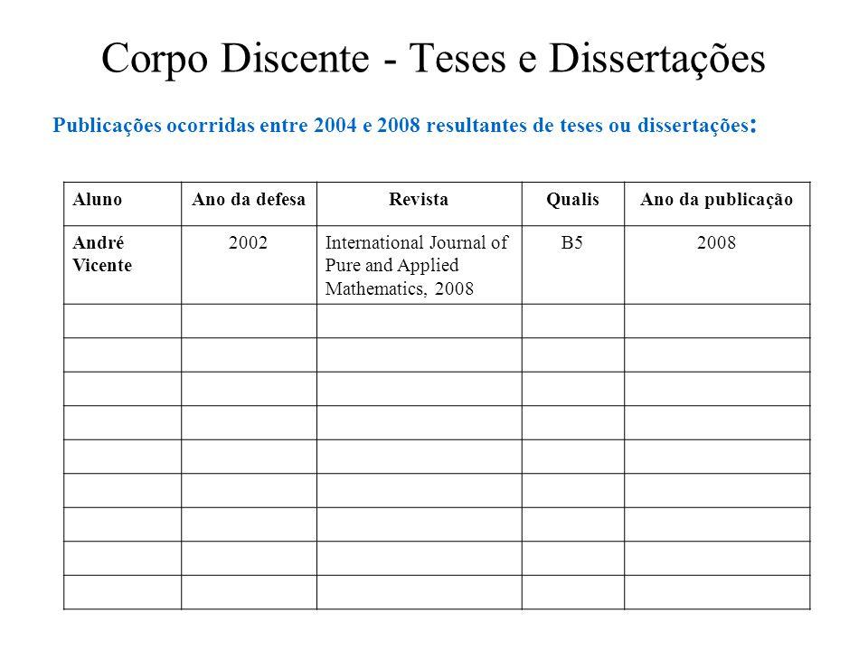 Corpo Discente - Teses e Dissertações Publicações ocorridas entre 2004 e 2008 resultantes de teses ou dissertações : AlunoAno da defesaRevistaQualisAn