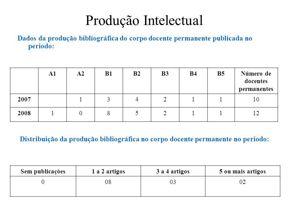 Produção Intelectual Dados da produção bibliográfica do corpo docente permanente publicada no periodo: A1A2B1B2B3B4B5Número de docentes permanentes 20
