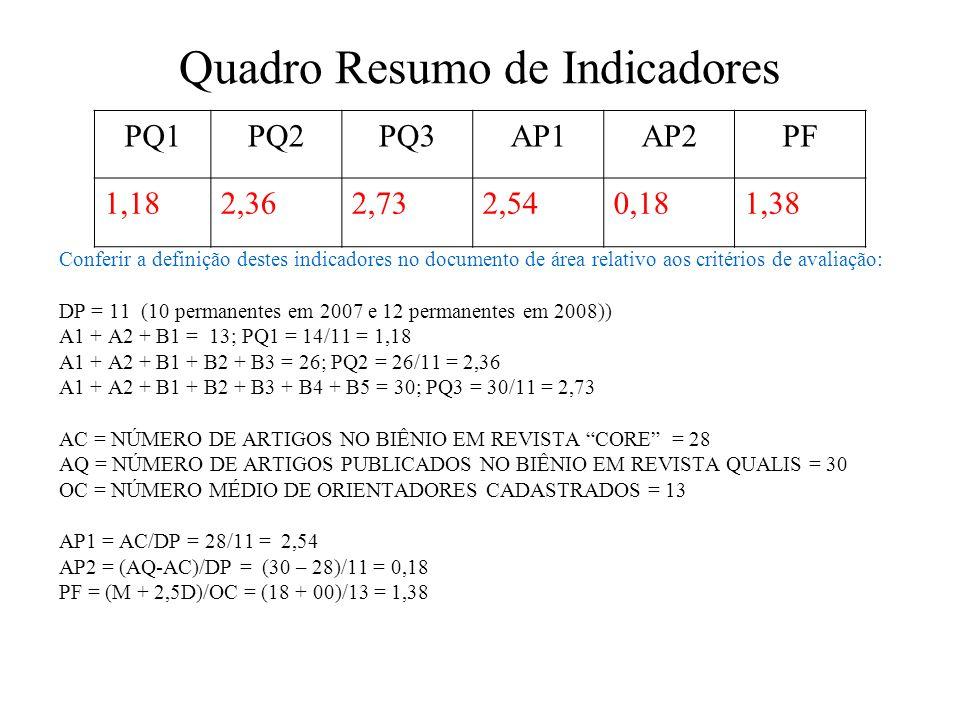 Quadro Resumo de Indicadores Conferir a definição destes indicadores no documento de área relativo aos critérios de avaliação: DP = 11 (10 permanentes