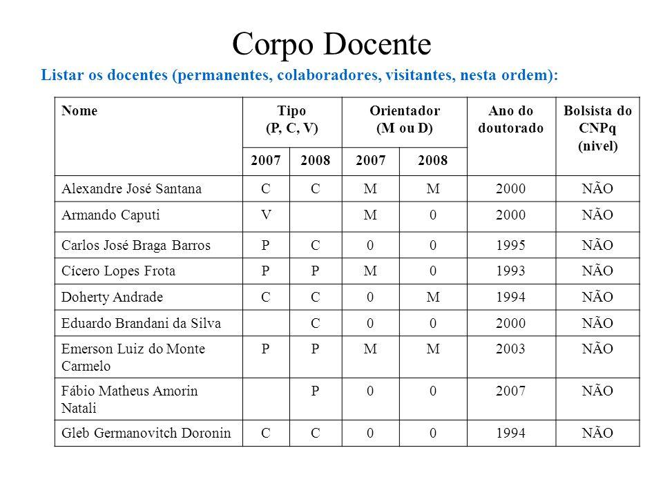Corpo Docente Listar os docentes (permanentes, colaboradores, visitantes, nesta ordem): NomeTipo (P, C, V) Orientador (M ou D) Ano do doutorado Bolsis