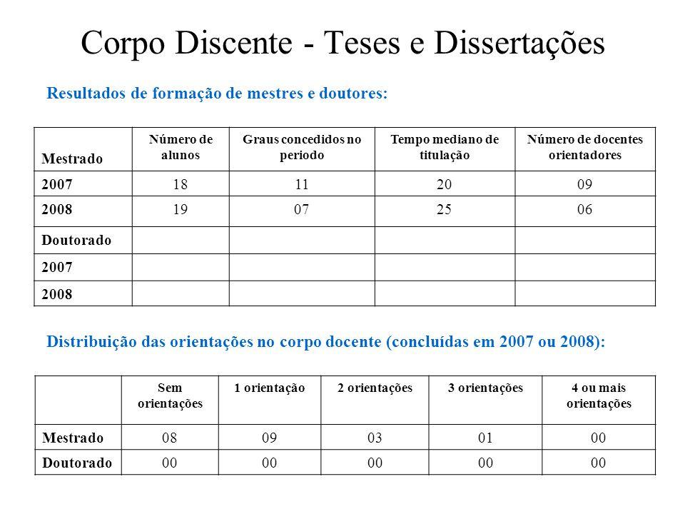 Corpo Discente - Teses e Dissertações Mestrado Número de alunos Graus concedidos no periodo Tempo mediano de titulação Número de docentes orientadores