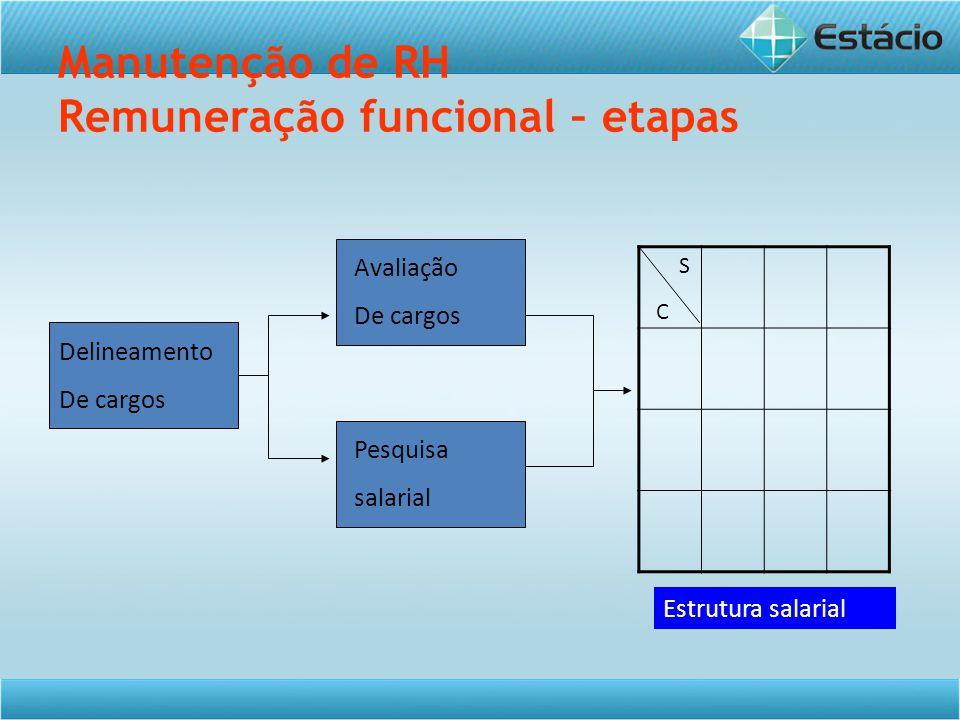 Manutenção de RH Remuneração funcional – etapas Delineamento De cargos Avaliação De cargos Pesquisa salarial Estrutura salarial C S
