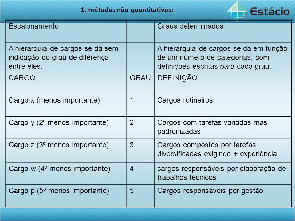 EscalonamentoGraus determinados A hierarquia de cargos se dá sem indicação do grau de diferença entre eles.