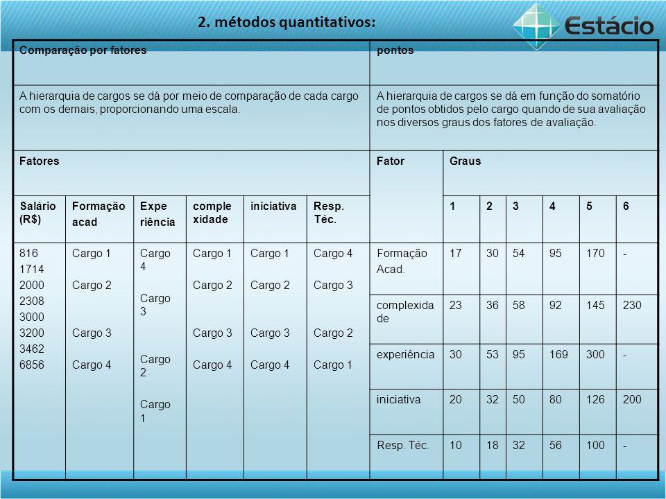 Comparação por fatorespontos A hierarquia de cargos se dá por meio de comparação de cada cargo com os demais, proporcionando uma escala.