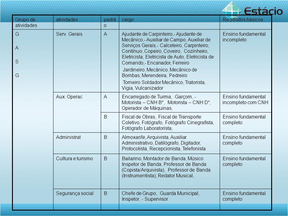 Grupo de atividades atividadespadrã o cargoRequisitos básicos GASGGASG Serv.