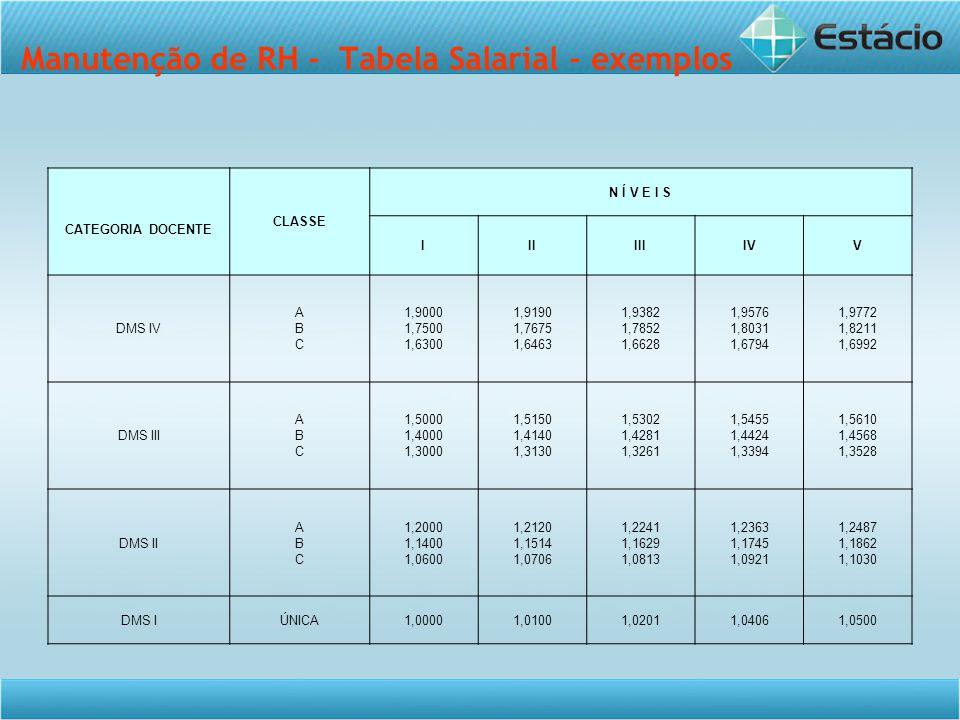 Manutenção de RH - Tabela Salarial - exemplos CATEGORIA DOCENTE CLASSE N Í V E I S IIIIIIIVV DMS IV ABCABC 1,9000 1,7500 1,6300 1,9190 1,7675 1,6463 1,9382 1,7852 1,6628 1,9576 1,8031 1,6794 1,9772 1,8211 1,6992 DMS III ABCABC 1,5000 1,4000 1,3000 1,5150 1,4140 1,3130 1,5302 1,4281 1,3261 1,5455 1,4424 1,3394 1,5610 1,4568 1,3528 DMS II ABCABC 1,2000 1,1400 1,0600 1,2120 1,1514 1,0706 1,2241 1,1629 1,0813 1,2363 1,1745 1,0921 1,2487 1,1862 1,1030 DMS IÚNICA1,00001,01001,02011,04061,0500