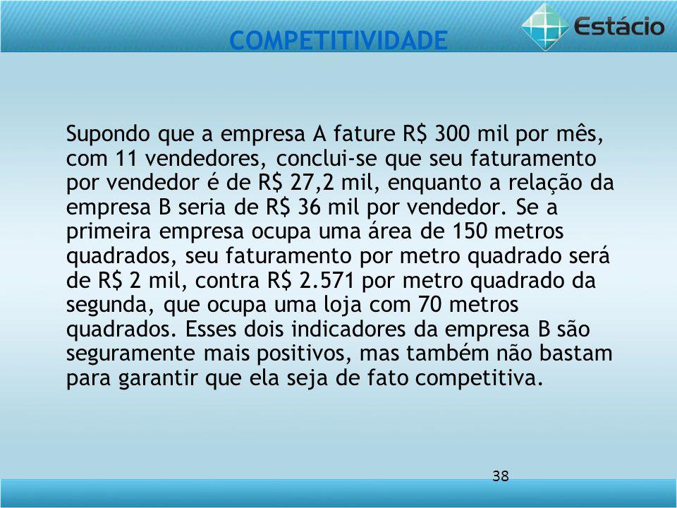 38 COMPETITIVIDADE Supondo que a empresa A fature R$ 300 mil por mês, com 11 vendedores, conclui-se que seu faturamento por vendedor é de R$ 27,2 mil, enquanto a relação da empresa B seria de R$ 36 mil por vendedor.
