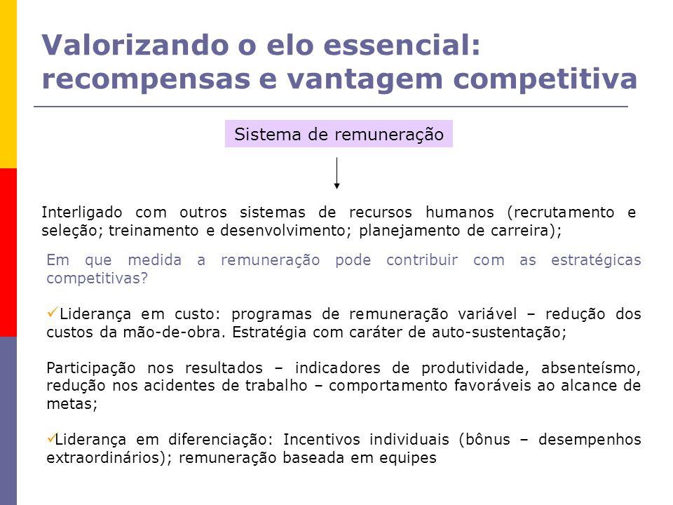 Valorizando o elo essencial: recompensas e vantagem competitiva Sistema de remuneração Interligado com outros sistemas de recursos humanos (recrutamento e seleção; treinamento e desenvolvimento; planejamento de carreira); Em que medida a remuneração pode contribuir com as estratégicas competitivas.