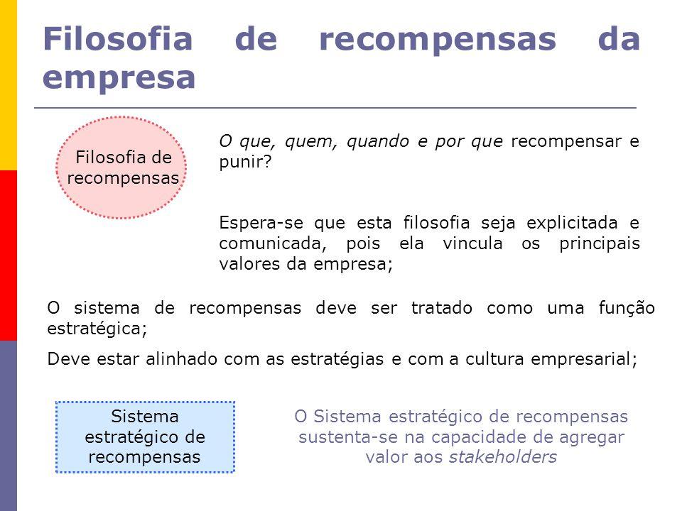Filosofia de recompensas da empresa Filosofia de recompensas O que, quem, quando e por que recompensar e punir.