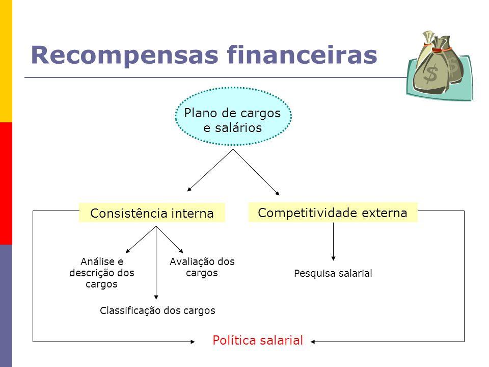 Recompensas financeiras Plano de cargos e salários Consistência interna Competitividade externa Análise e descrição dos cargos Avaliação dos cargos Classificação dos cargos Pesquisa salarial Política salarial