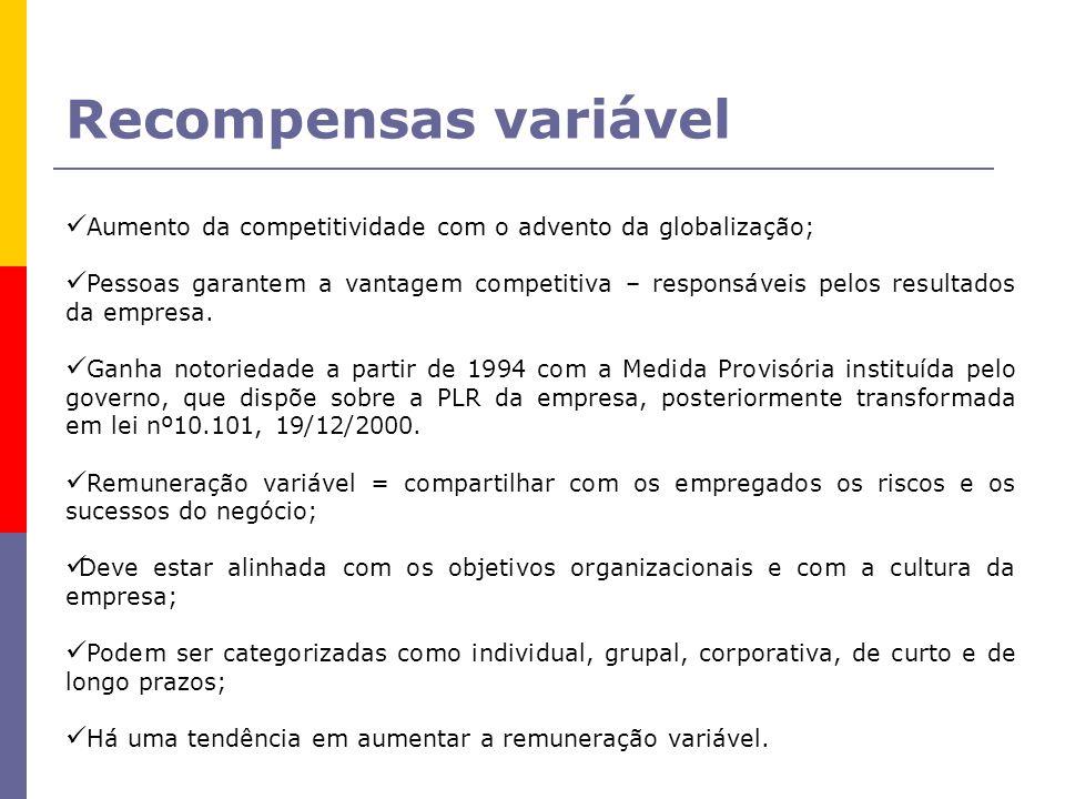 Aumento da competitividade com o advento da globalização; Pessoas garantem a vantagem competitiva – responsáveis pelos resultados da empresa.