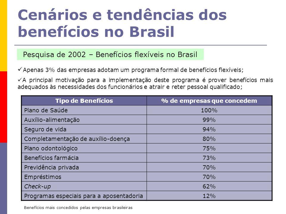 Cenários e tendências dos benefícios no Brasil Apenas 3% das empresas adotam um programa formal de benefícios flexíveis; A principal motivação para a implementação deste programa é prover benefícios mais adequados às necessidades dos funcionários e atrair e reter pessoal qualificado; Pesquisa de 2002 – Benefícios flexíveis no Brasil Tipo de Benefícios% de empresas que concedem Plano de Saúde100% Auxílio-alimentação99% Seguro de vida94% Completamentação de auxílio-doença80% Plano odontológico75% Benefícios farmácia73% Previdência privada70% Empréstimos70% Check-up62% Programas especiais para a aposentadoria12% Benefícios mais concedidos pelas empresas brasileiras