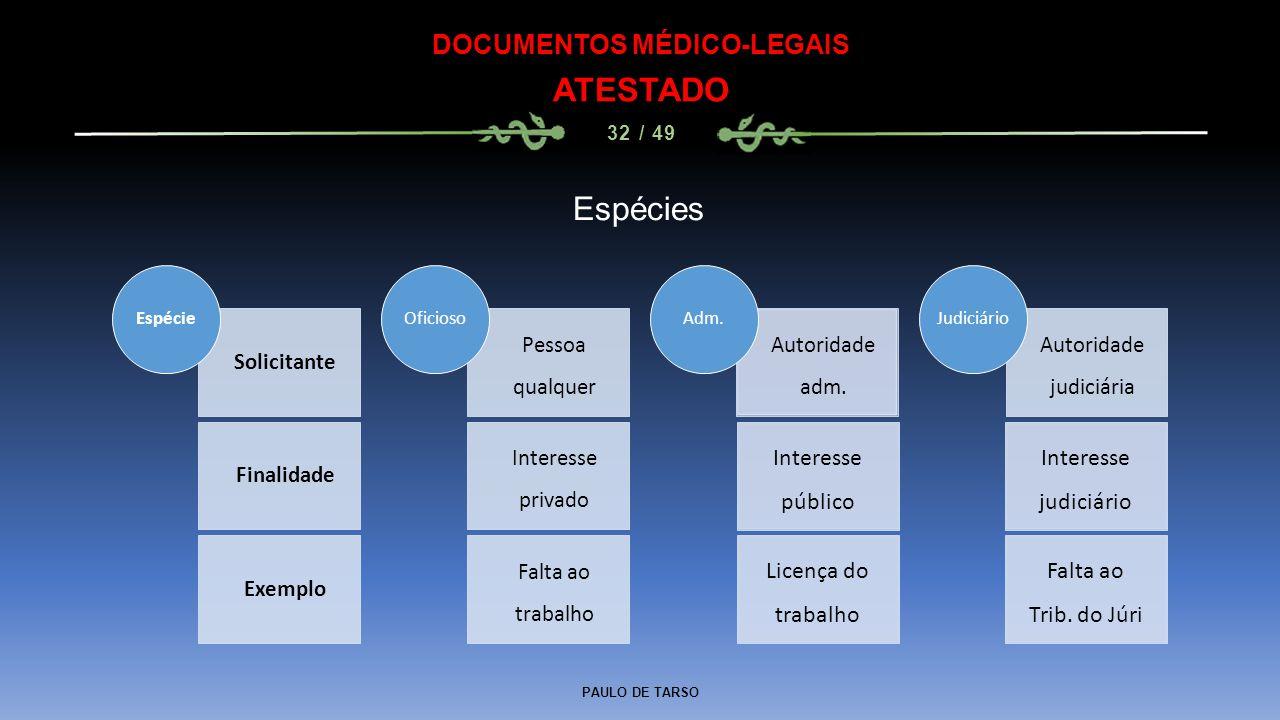 PAULO DE TARSO DOCUMENTOS MÉDICO-LEGAIS ATESTADO 32 / 49 Solicitante Finalidade Exemplo Espécie Pessoa qualquer Interesse privado Falta ao trabalho Of