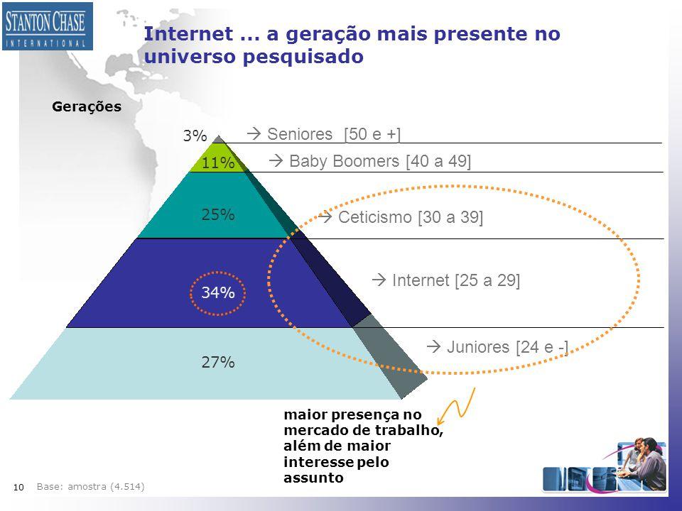 10  Seniores [50 e +]  Baby Boomers [40 a 49]  Ceticismo [30 a 39]  Internet [25 a 29]  Juniores [24 e -] Internet... a geração mais presente no