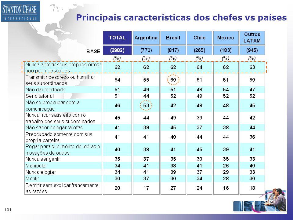 101 Principais características dos chefes vs países