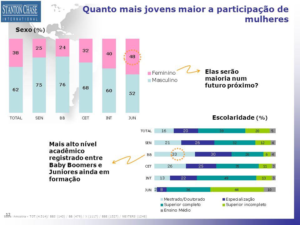 12 Quanto mais jovens maior a participação de mulheres Sexo (%) Escolaridade (%) Base: Amostra – TOT.(4.514)/ BBS (143) / BB (479) / X (1117) / BBE (1