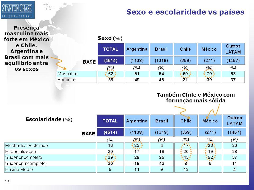 13 Sexo (%) Escolaridade (%) Sexo e escolaridade vs países Presença masculina mais forte em México e Chile. Argentina e Brasil com mais equilíbrio ent