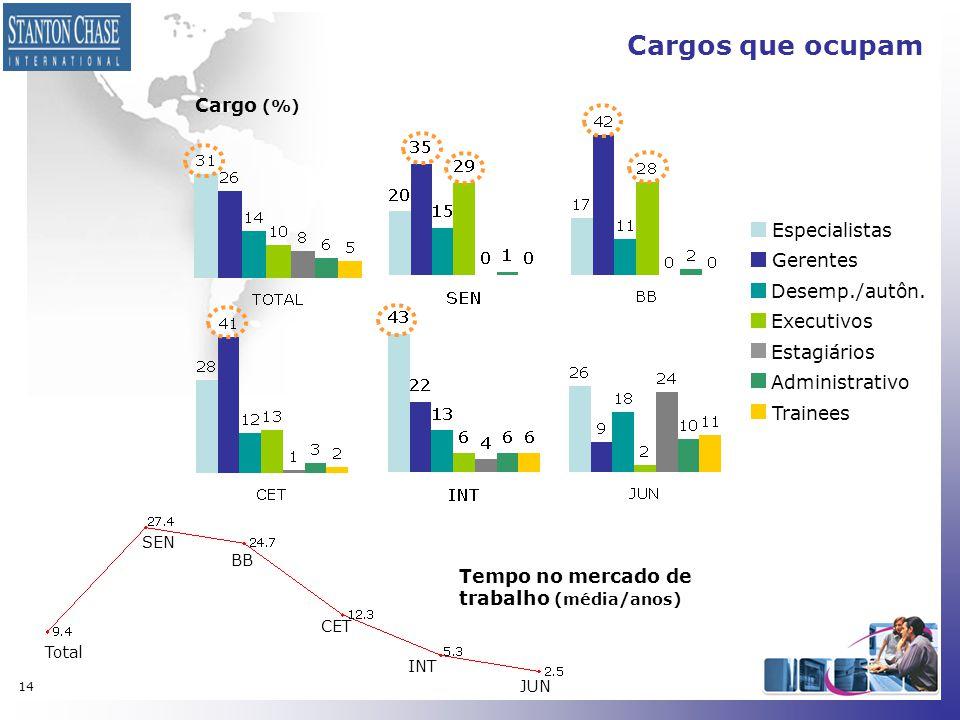 14 Cargo (%) Especialistas Gerentes Desemp./autôn. Executivos Estagiários Administrativo Trainees Cargos que ocupam Total SEN BB CET INT JUN Tempo no