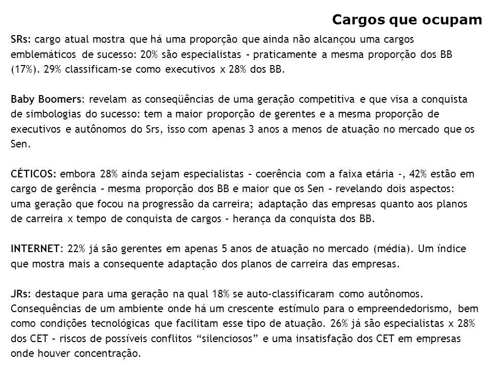 15 Cargos que ocupam SRs: cargo atual mostra que há uma proporção que ainda não alcançou uma cargos emblemáticos de sucesso: 20% são especialistas – p