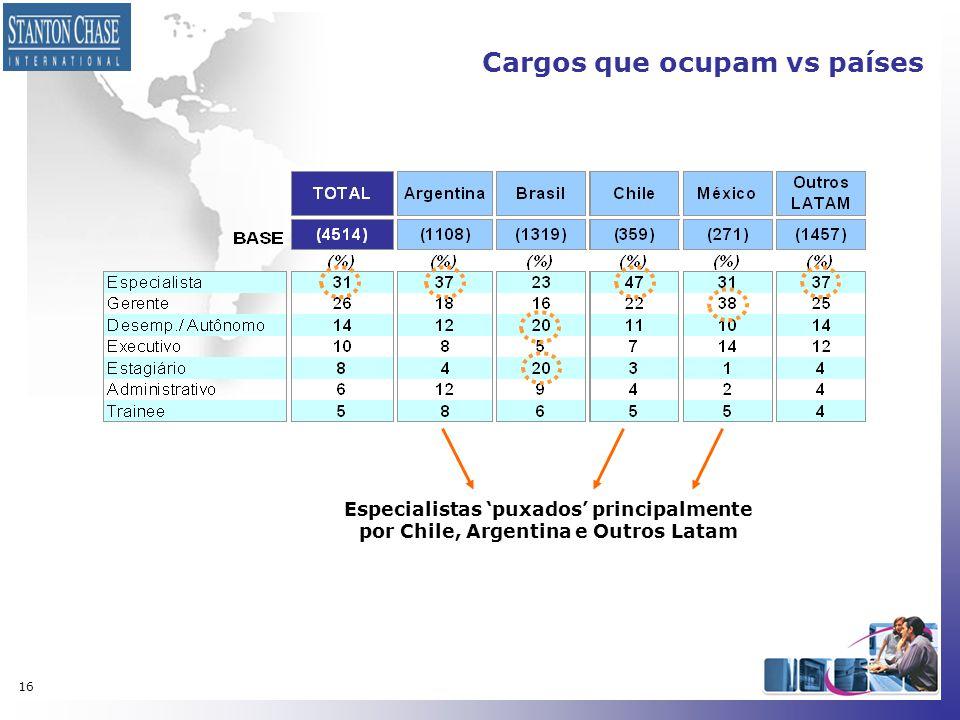 16 Cargos que ocupam vs países Especialistas 'puxados' principalmente por Chile, Argentina e Outros Latam