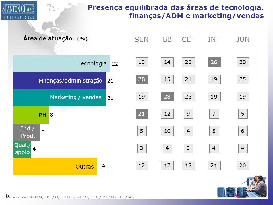 18 Presença equilibrada das áreas de tecnologia, finanças/ADM e marketing/vendas Área de atuação (%) Tecnologia Finanças/administração Marketing / ven