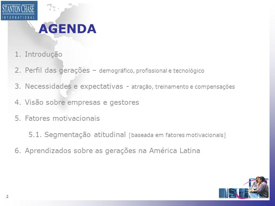 53 Países que morariam a trabalho Geração vs País Ceticismo Uruguai Argentina México Brasil México Brasil Chile Costa Rica Costa Rica Panamá (Venezuela)