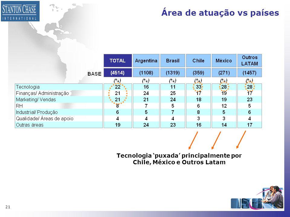 21 Área de atuação vs países Tecnologia 'puxada' principalmente por Chile, México e Outros Latam