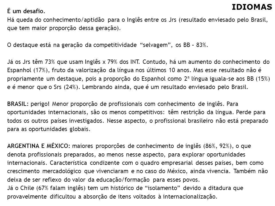 24 IDIOMAS É um desafio. Há queda do conhecimento/aptidão para o Inglês entre os Jrs (resultado enviesado pelo Brasil, que tem maior proporção dessa g