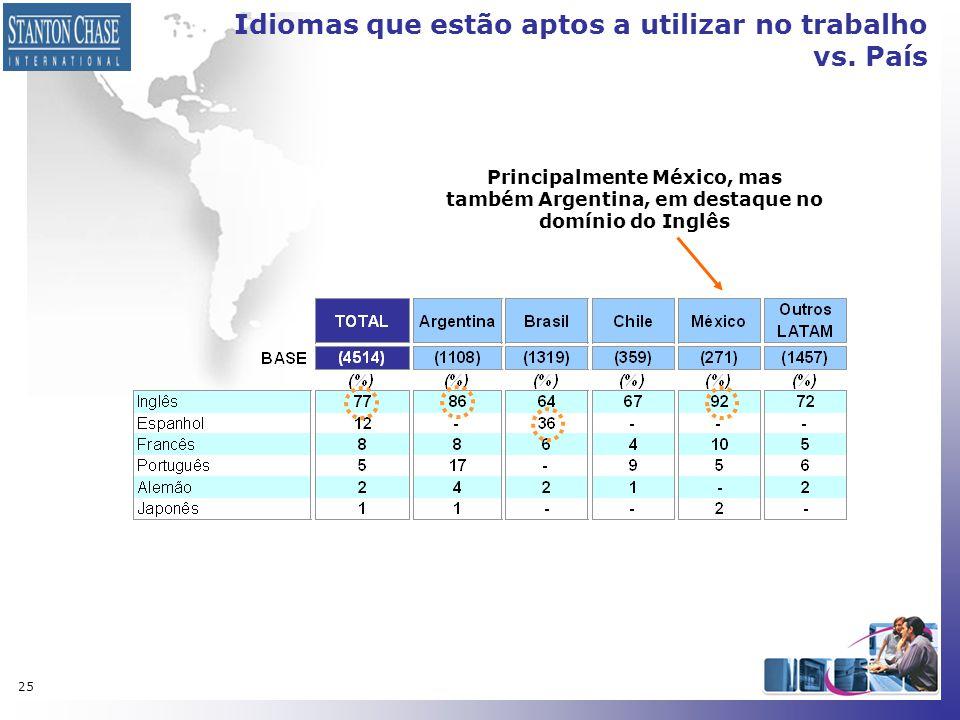 25 Idiomas que estão aptos a utilizar no trabalho vs. País Principalmente México, mas também Argentina, em destaque no domínio do Inglês