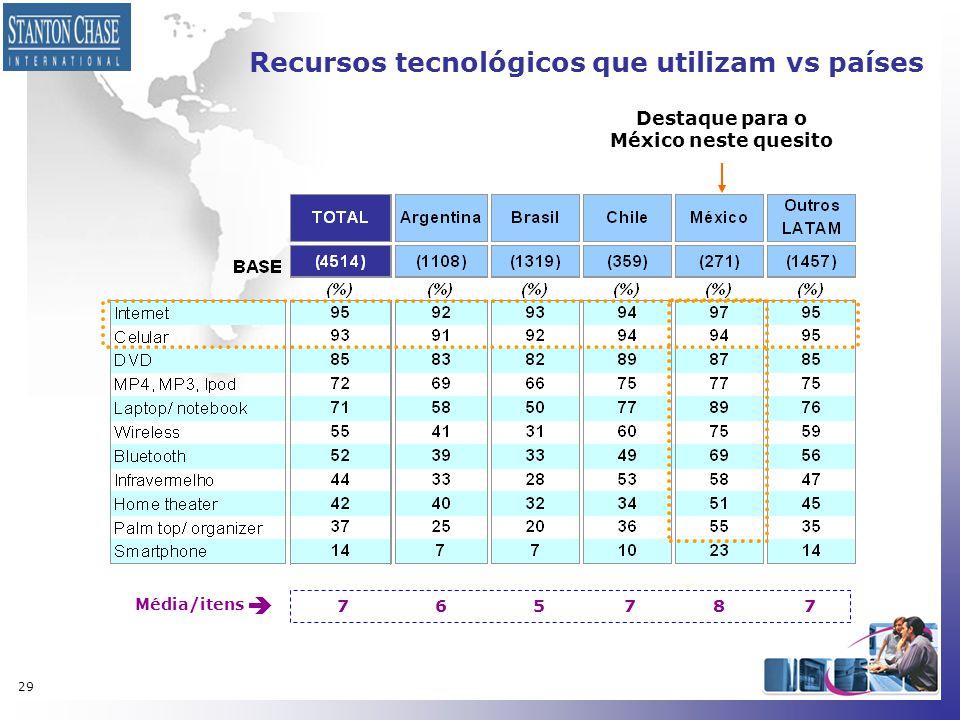 29 Recursos tecnológicos que utilizam vs países Média/itens 7  65 7 87 Destaque para o México neste quesito