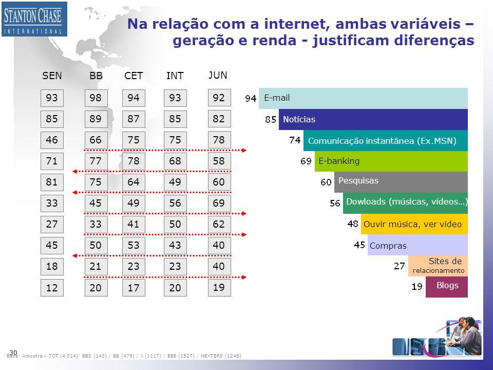 30 Na relação com a internet, ambas variáveis – geração e renda - justificam diferenças E-mail Notícias Comunicação instantânea (Ex.MSN) Pesquisas Dow